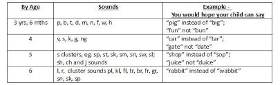 Speech Sounds Development Chart Speech Sounds Lamasa Jasonkellyphoto Co