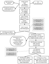 Participant Flow Chart In A 30 Year Follow Up Study Of 1578