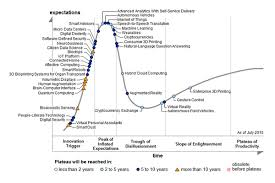 Gartner Chart 2017 Gartners 2015 Hype Cycle For Emerging Technologies