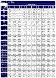 Weightlifting Pr Chart Weightlifting Max Conversion Chart Bedowntowndaytona Com