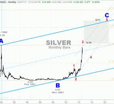 Long Term Silver Chart Elliott Wave Analyst Suggests Silver To See 52 58 By Mid
