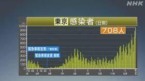 本日 の 東京 コロナ 感染 者 数