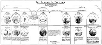 Charts On Feast Of Tabernacles Offerings Pin On Escathology