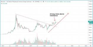 Check the bitcoin technical analysis and forecasts. Bitcoin Hits New 2020 High Near 14 000
