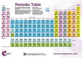 Chemistry Wall Charts The Royal Society Of Chemistry Periodic Table Wallchart