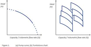 Pump Curve Chart Centrifugal Pump Selection