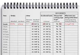 Bladder Chart Nhs Urinary Incontinence In Women Bladder Control And More