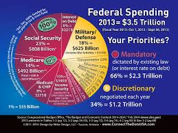 Pie Chart Of Usa S Discretionary Spending Federal Spending In One Beautiful Pie Chart Budget Chart