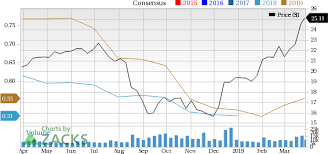 How Wheaton Precious Metals Wpm Stock Stands Out In A