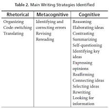 rhetorical metacognitive and cognitive strategies in teacher  table 3 shows fragments of participants thoughts while writing an argumentative essay these fragments reveal the use of different types of writing