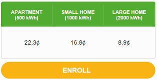 Texas Electricity Rates Who Has The Cheapest Electricity