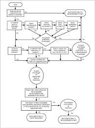 Cdrh Org Chart Flow Chart From Fda Cdrh Use Of International Standard Iso