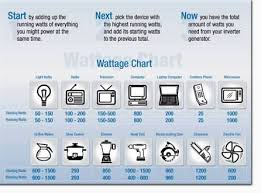Image Result For Generator Wattage Chart Portable