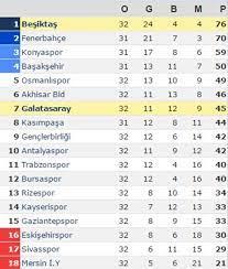 Süper Lig'de puan durumu ve kalan maçlar (8 Mayıs 2016) | N