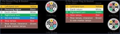 5 pin round trailer plug wiring diagram onlineromania info 4 pin round trailer plug wiring diagram 7pin & 5pin large round plug & socket wiring diagram