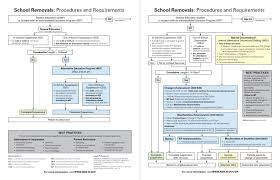Rti Behavior Flow Chart Discipline In Schools