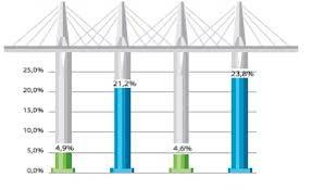 диплом Рынок банковских услуг в Казахстане анализ состояния и  Кредиты с просрочкой свыше 90 дней ДБ АО Сбербанк дипломная работа