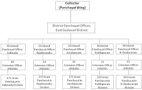 The ap chief election commission released the official notification on 8th january 2021. District Panchayat Office Welcome To East Godavari District Web Portal India