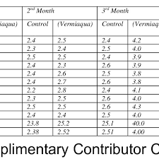 Plant Growth Observation Chart Monthly Plant Growth And Height Observation Chart Download