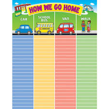 How We Get Home Chart How We Go Home Chart