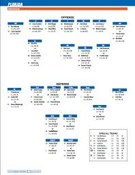 Floridas Depth Chart For Game At Lsu Gatorsports Com