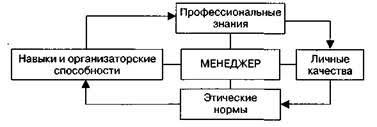 Курсовая Роль менеджера в формировании стиля управления 1 2 Формирование стиля управления менеджера