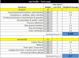 A Foolproof Performance Appraisal Matrix For Startup Employees