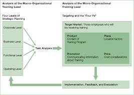 Strategic Training Always Puts Employees First