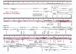 Chart Of Period Between The Testaments