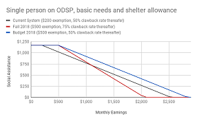 Odsp Rate Chart 2018 Smoke Mirrors Gutting Social Assistance Without Cutting