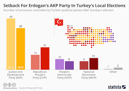 Political Party Chart Chart Setback For Erdogans Akp Party In Turkeys Local