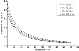 seawater viscosity variations with temperature and salinity calculated using eq 22
