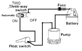 attaching float switch to bilge pump equipment canal world posted image