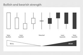 What Do Candlestick Charts Show Mastering And Understanding Candlesticks Patterns