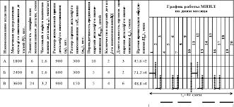 Реферат Организация производства на многопредметной прерывно  Организация производства на многопредметной прерывно поточной линии МППЛ
