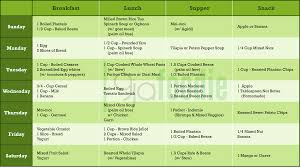 Healthy Diet Chart For Weight Gain Eating Plan Gaining