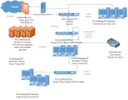 network design for a game development company i am a writer and one config advanced at Hp Network Diagram
