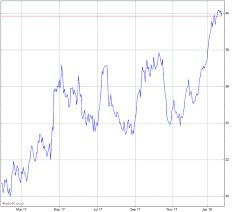 Valeo S A Pc Stock Chart Vleey