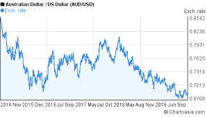Aud Usd 5 Years Chart Australian Dollar Us Dollar