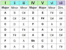 Chord Progression Chart 2015confession