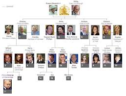 British Royal Family Tree: Family Vocabulary, Possessive Nouns ...