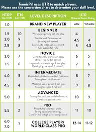 Usta Ratings Chart Is This Utr To Ntrp Conversion Chart Accurate Talk Tennis