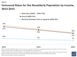 disparities in health and health care five key questions and  figure 6 uninsured rates for the nonelderly population by income 2013 2015