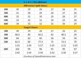 400 800 Meter Training Workouts The Beakdown