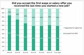 Not Negotiating Salary Could Cost You 750 000 Throughout