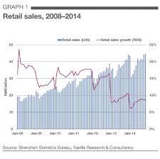 Savills China Shenzhen Retail