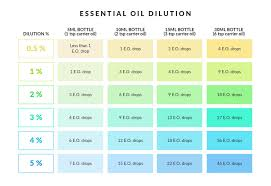 Many People Dont Realize That Essential Oils Need To Be