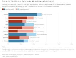 Obama Successes Chart Chart How Much Gets Done From State Of The Union
