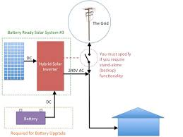the truth about battery ready solar systems clock diagram of hybrid inverter solar system
