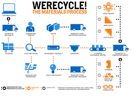 Genuine Plastic Recycling Process Flow Chart Paper Recycling